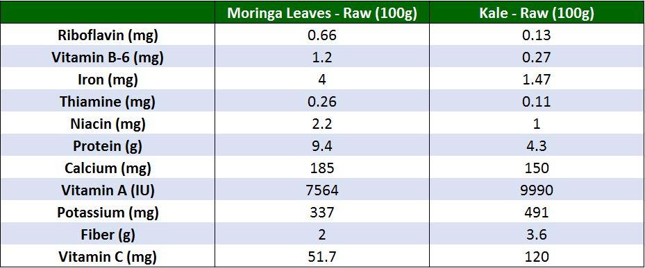 moringa vs kale