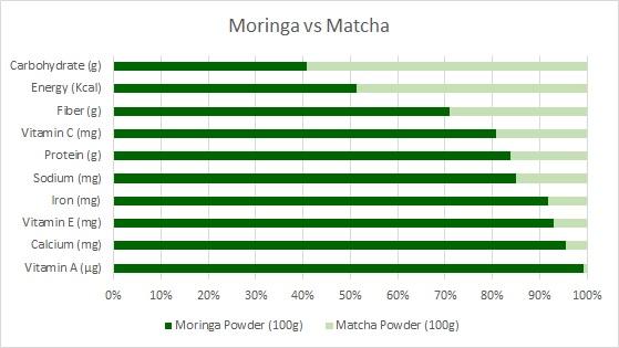 moringa vs matcha