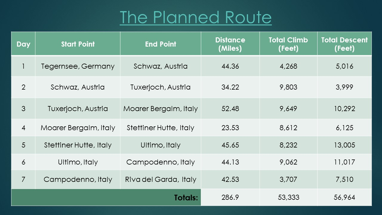 transalp route