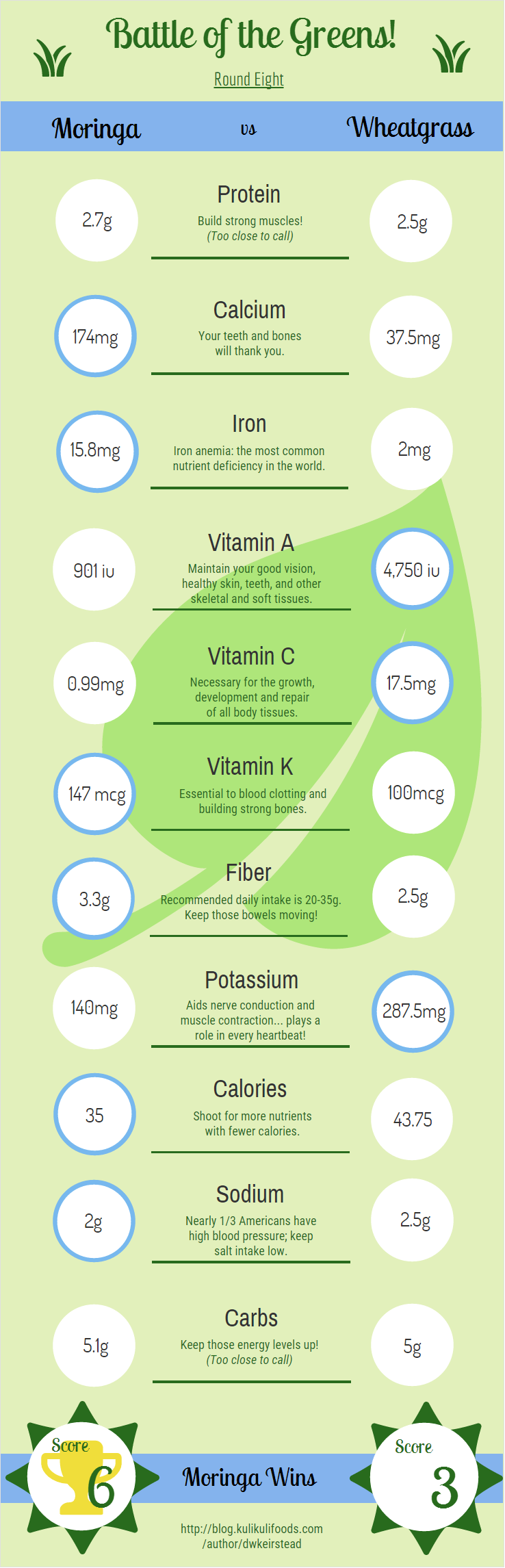 Moringa vs Wheatgrass Figure 1