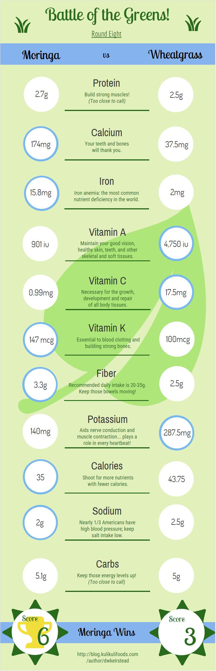 Moringa vs Wheatgrass Figure 1