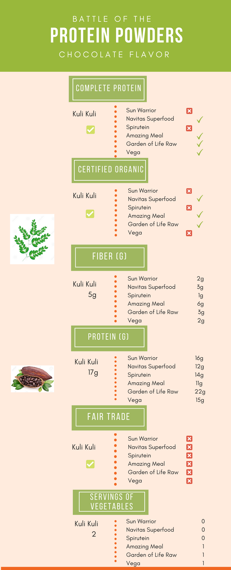 moringa greens and protein comparison